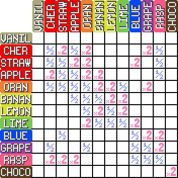 Tipos de pokémon en Pokémon Sweet 2th